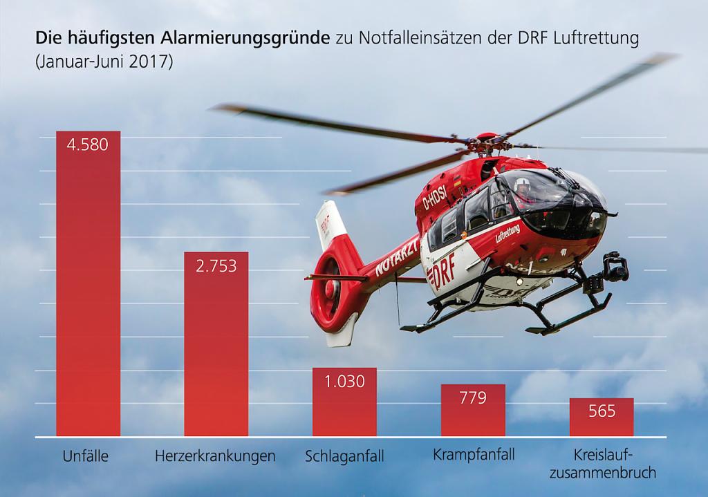 Rettungshubschrauber fliegen mehr Einsätze
