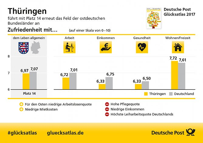 Grafik (Foto: Deutsche Post)